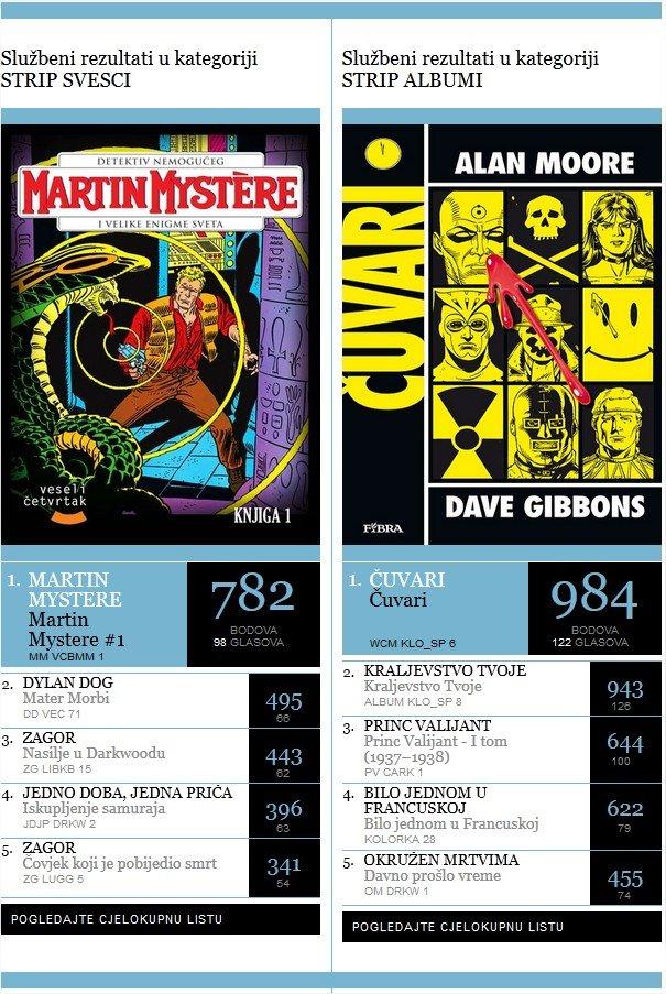Oscar - Izbor za strip godine - www.stripovi.com - Prozor u svijet stripa - Mozilla Firefox