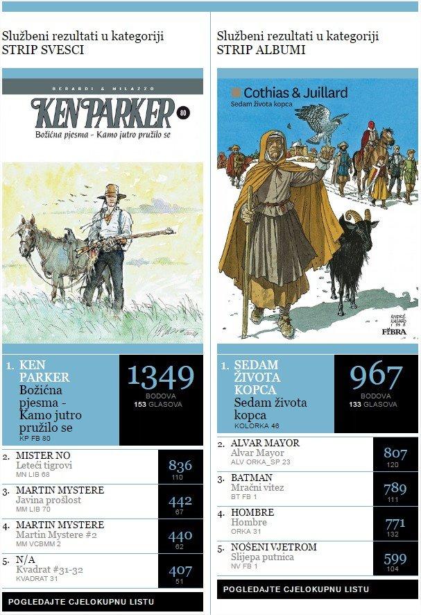 Oscar - Izbor za strip godine - www.stripovi.com - Prozor u svijet stripa - Google Chrome